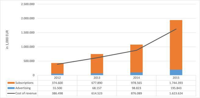 fig-1-spotifys-revenue-2012-2015