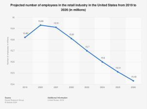 statistic_id683246_us-employment-projection-for-retail-industry-2019-2026