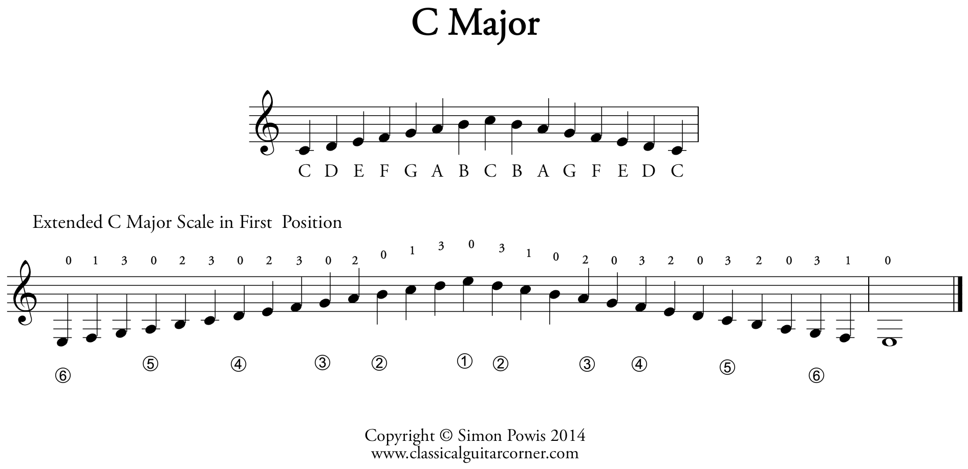 C Major Extended Scale For Classical Guitar Classical
