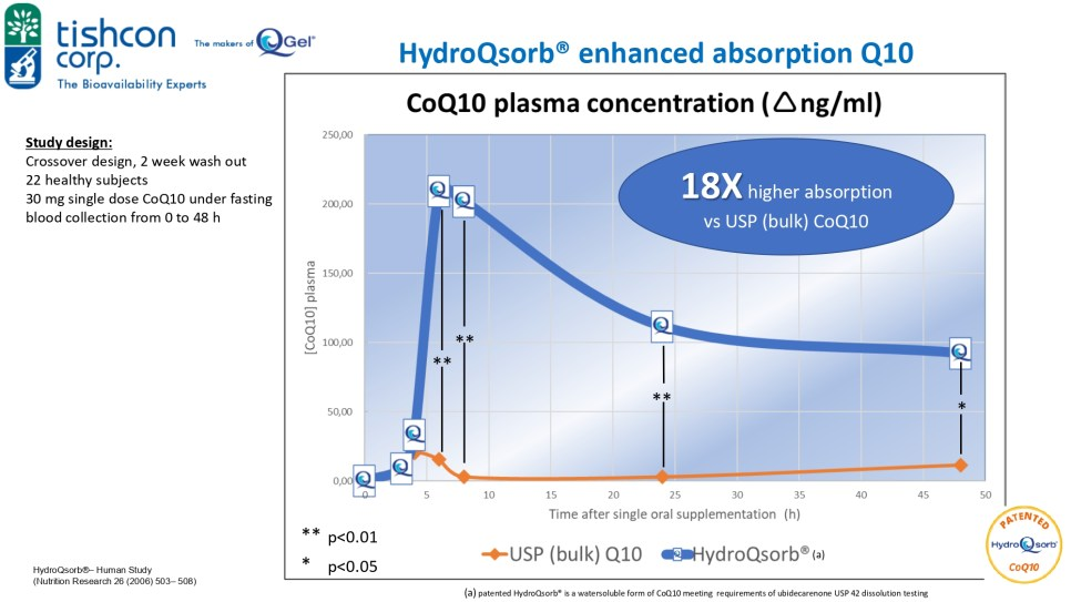 HydroQsorb® enhanced absorption Q10