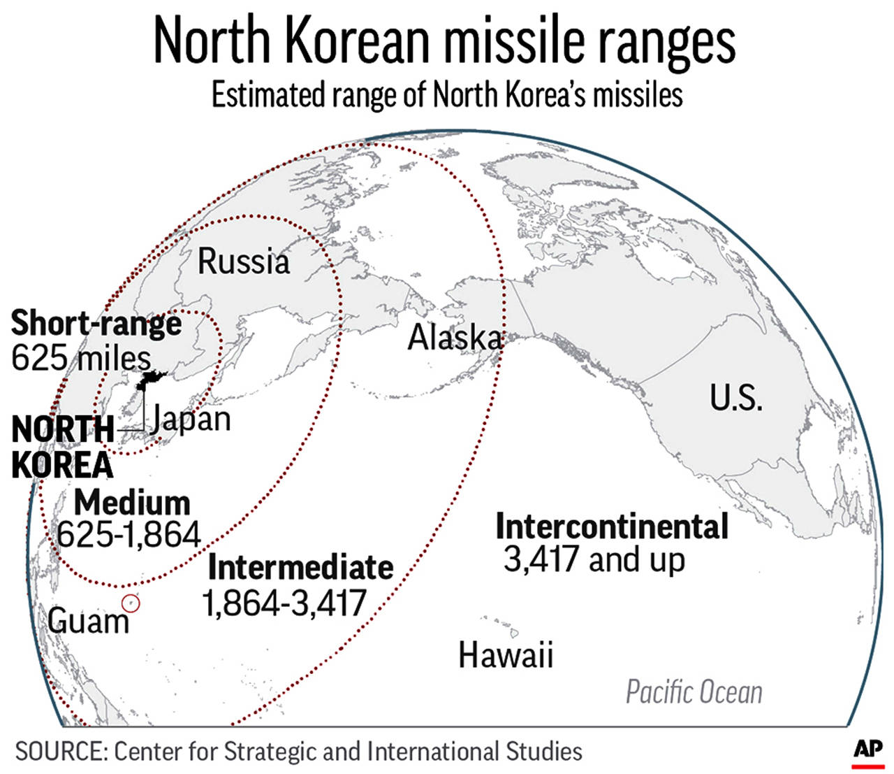 North Korean Missile Launch Might Put Dc Within Range
