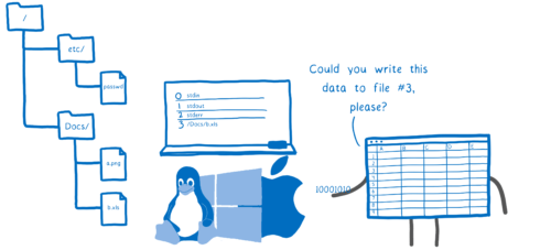 An application asking the operating system to put data into an open file