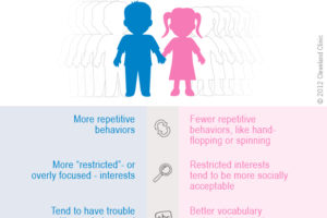 Autism Gender Differences – Health Essentials from ...
