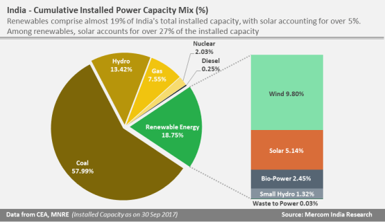 India cumulative installed power capacity mix