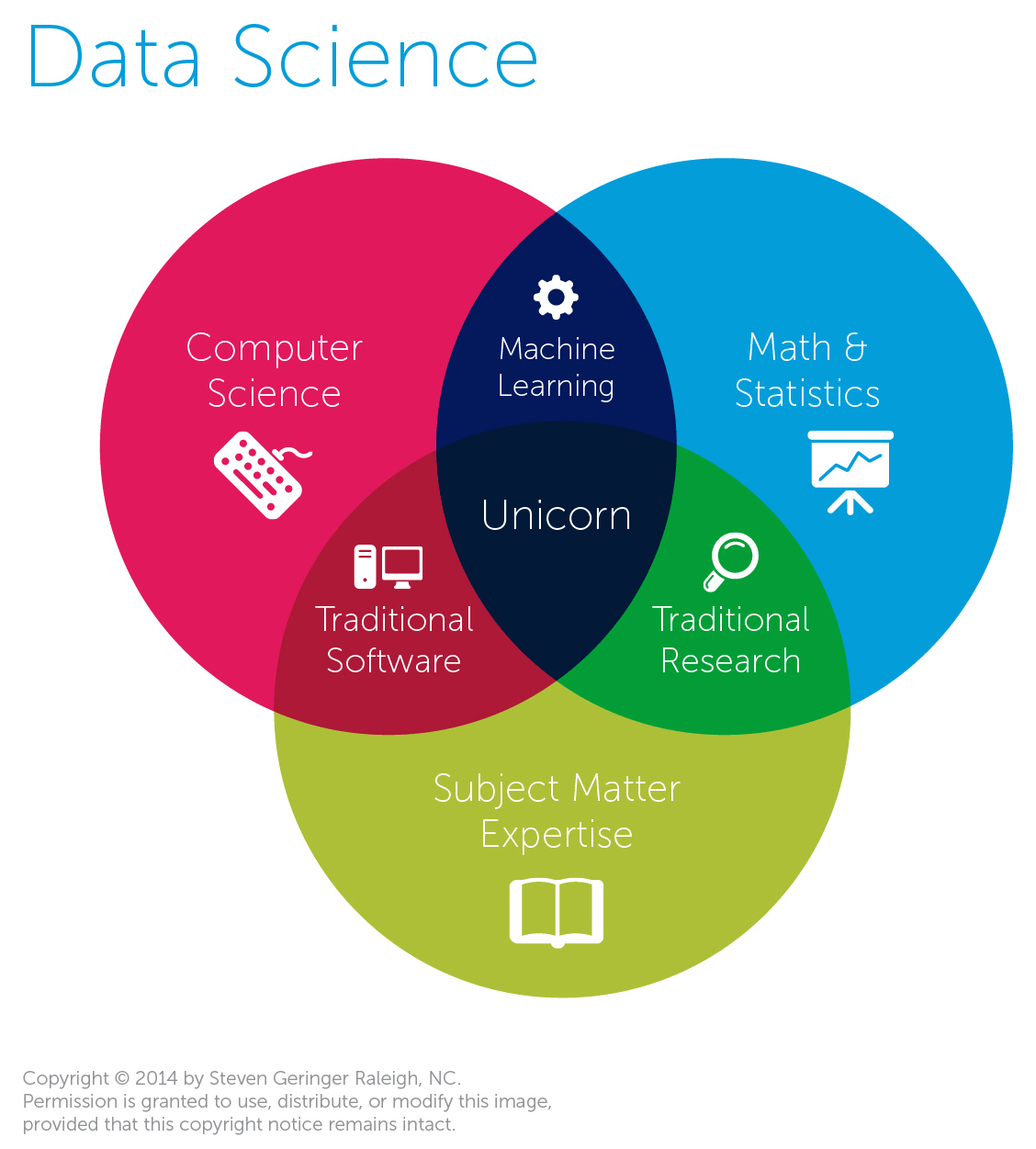 As Data Science Evolves It S Taking Statistics With It