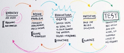 what design thinking means for data and analytics