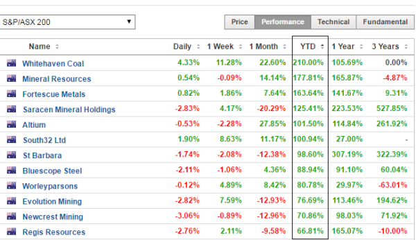 Miners Are the Top Performers This Year