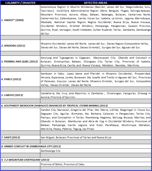 SSS Loan Restructuring Program-List of Calamity Areas - part 1