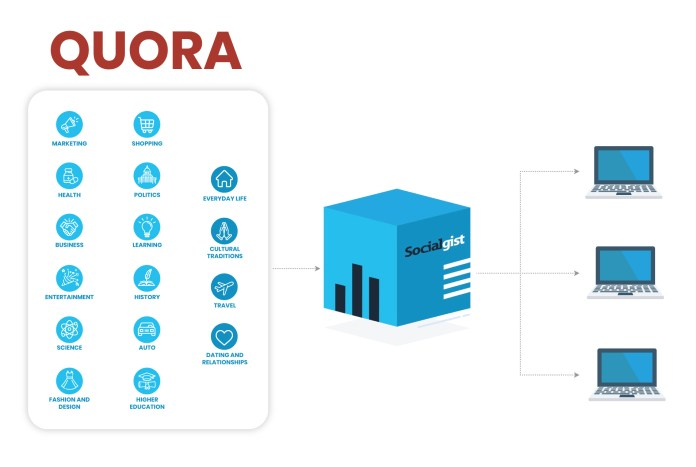 Quora launches a new Public Data Program powered by Socialgist