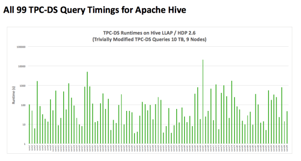 Hive Query Timings