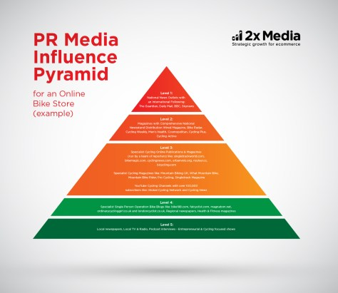 pyramid media influence 2