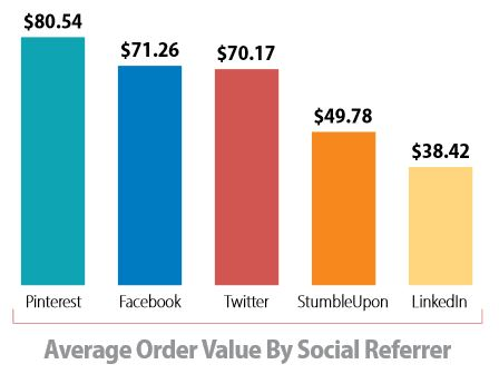 Socail Media Average Order Value - Ecommerce