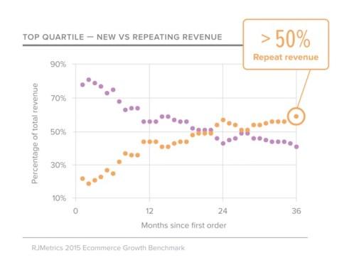 new repeat top quartile