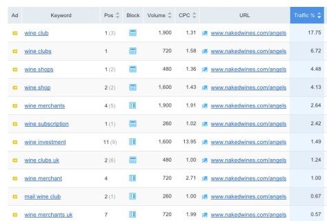 nakedwines_com_-_Paid_Search_Positions