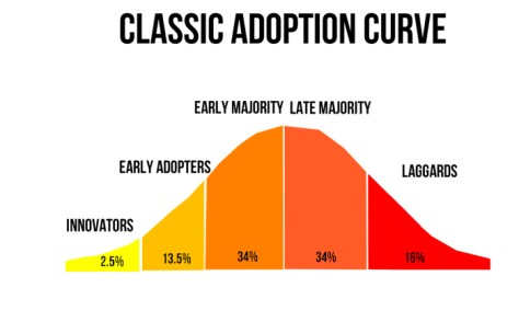 the-classic-adoption-curve_
