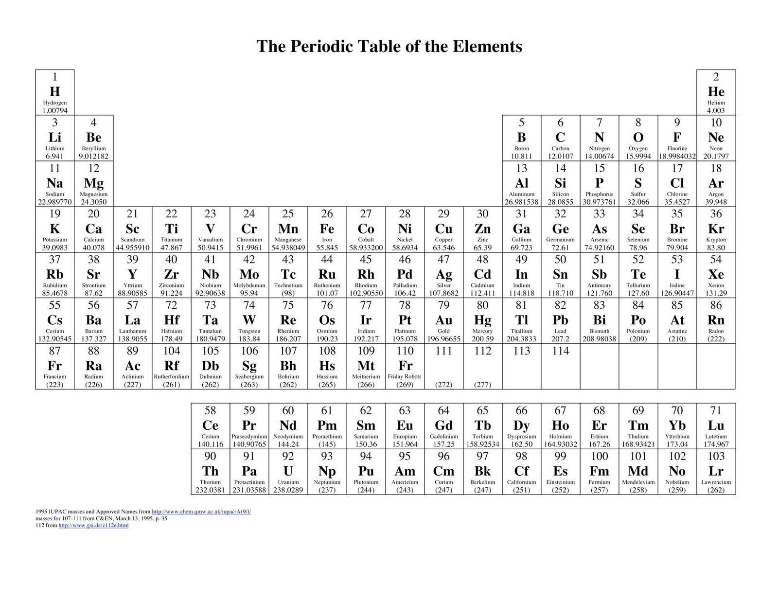 Periodic Table Of Elements Concept Map Worksheet Answer