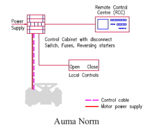 images auma norm 500x500?resize=500%2C428&ssl=1 wiring auma diagram sa07 2 2005 chevrolet hd diesel engine bettis actuator wiring diagrams at sewacar.co
