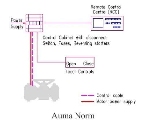 Wiring Auma Diagram Sa07 2. 2005 Chevrolet Hd Diesel Engine ...