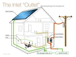 Electrical House Wiring  View Specifications & Details of