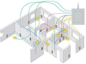Service Provider of Domestic Wiring for Appartment and Houses & CCTV Camera installation works