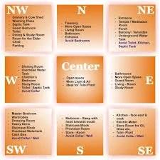Vaastu Shastra Vaastu For Home Service Provider From Bengaluru