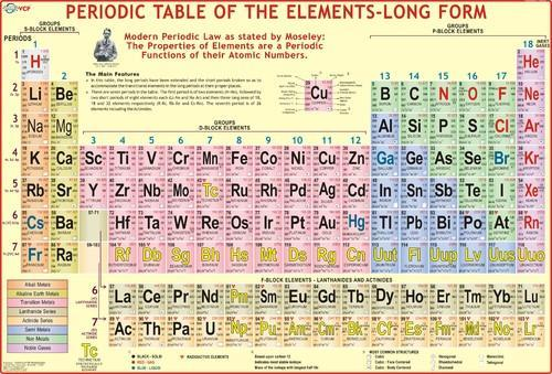 Modern periodic table chart image periodic diagrams for 119 elements in periodic table