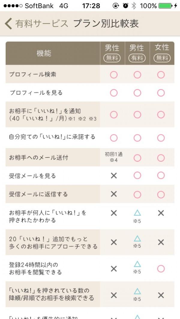 プラン別の比較表