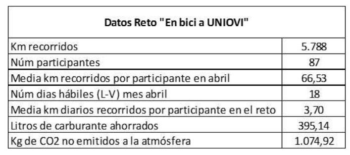 Cuadro Datos Reto 'en bici a uniovi' - 30 Días en Bici