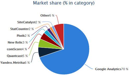 Google Analytics es el programa de estadísticas web más popular