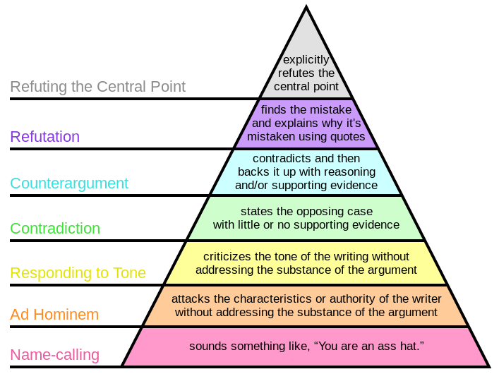 Hierarchy of Disagreement