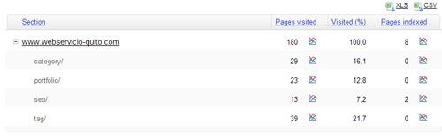 Estructura general de tu sitio web con las subcategorìas según Yandex