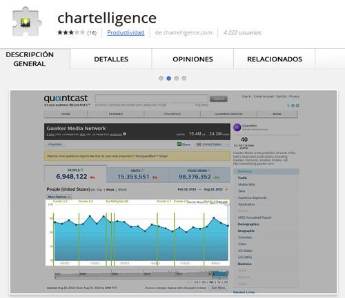 Charterlligence: extensión para Google Chrome que puedes utilizar para ver cuándo Google ha lanzado una nueva actualización de su algoritmo