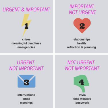 Effective Time Management - Urgent/Important
