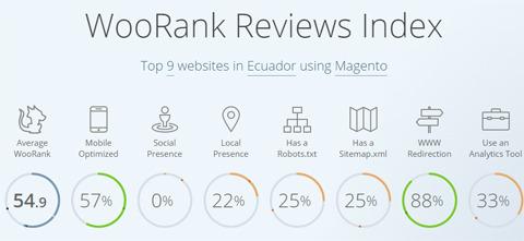 tiendas en línea en el Ecuador que utilizan Magento