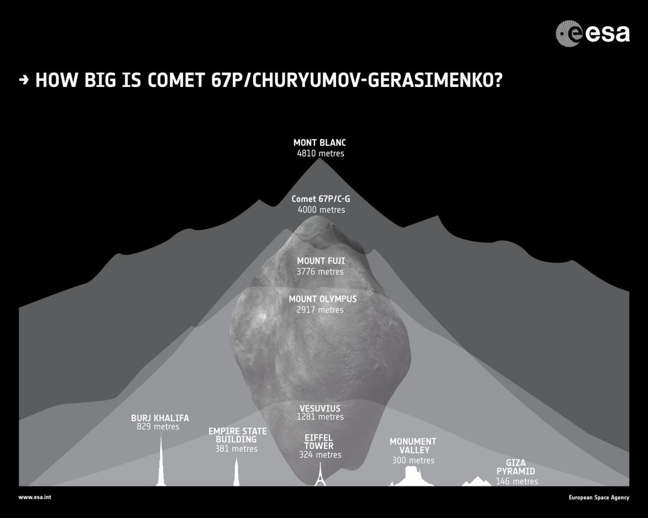 El tamaño del cometa Churyumov-Gerasimenko (que visitará Rosetta) (ESA).