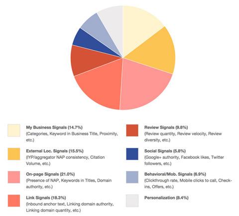 Factores que influyen en el posicionamiento local - según