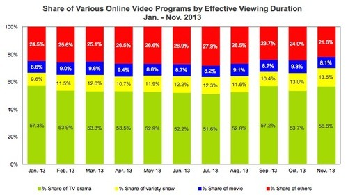 2013년 1월 ~ 11월까지 온라인 비디오 시청율 분석