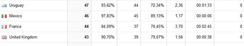 Google Analytics: países