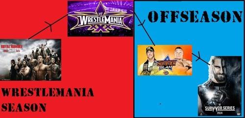 WWE Off-Season