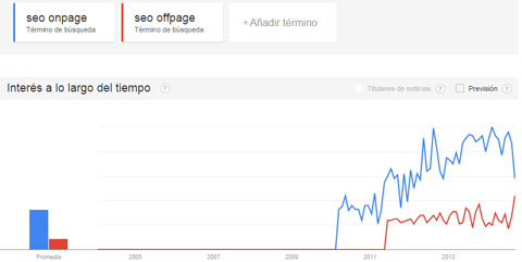 tendencias google: seo on-page  off-page