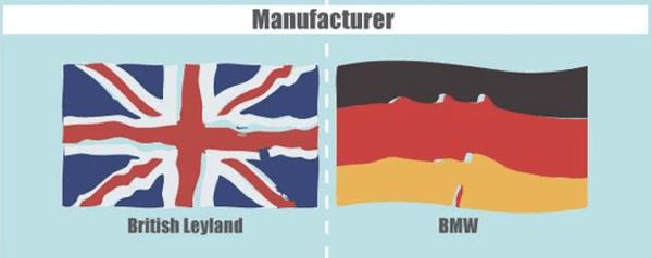Manufacturere