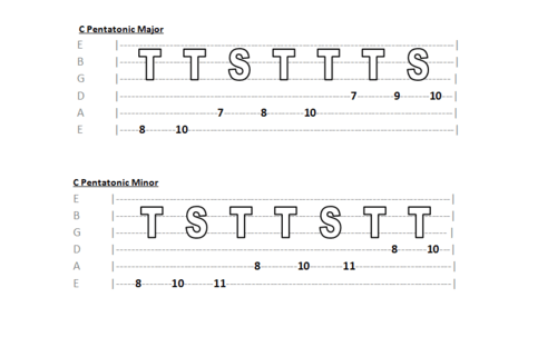 L Taylor Guitar Tuition Thinking In Intervals Tones