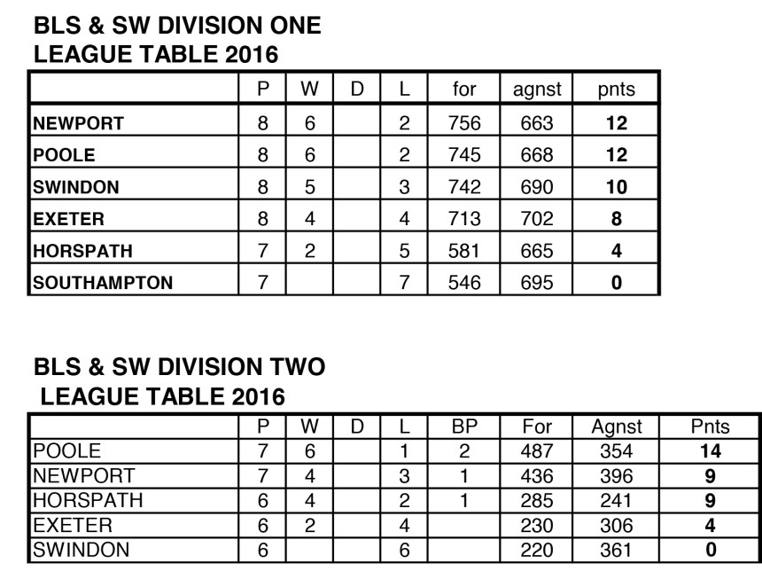 BLS&SW Tables and averages 2016
