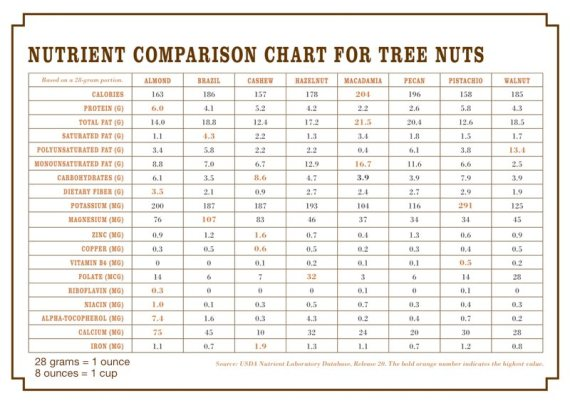 nutrient-analysis-of-nuts