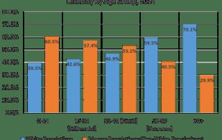 Racial Composition by Age, 20-County Atlanta Region