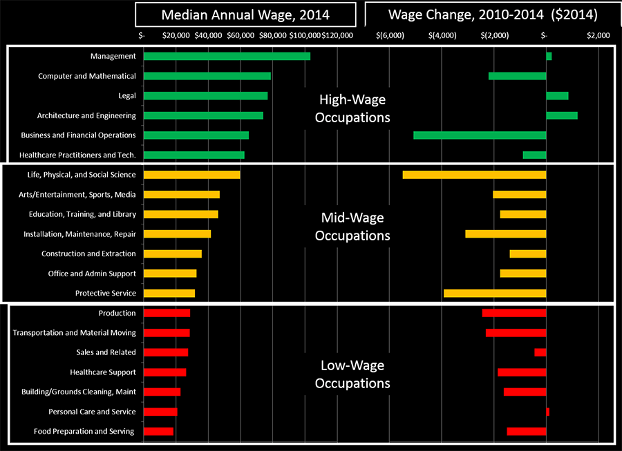 Chart - Annual Wages and Job Change for Major Occupational Groups, Metro Atlanta