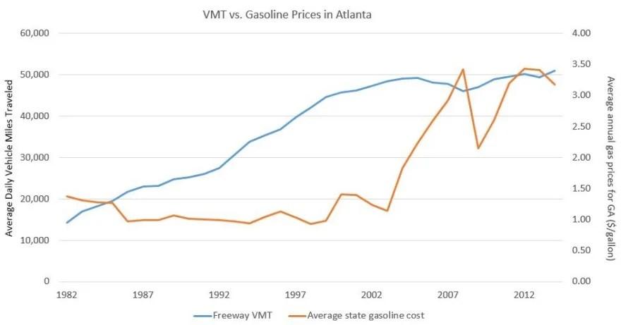 Gas Prices Atlanta >> Gas And Vmt In Metro Atlanta 33n