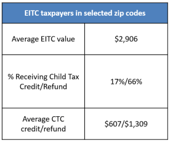 EITC taxpayers in selected zip codes