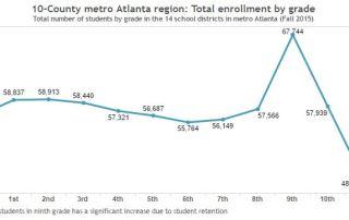 school enrollment metro atlanta