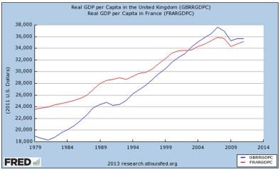 المصدر: البنك المركزي الأمريكي مقارنة متوسط دخل الفرد في انجلترا (الخط الازرق) بفرنسا، يظهر الأثر طويل المدى لسياسات تاتشر حيث نجحت في تضييق الفارق بين البلدين حتى تخطت انجلترا فرنسا